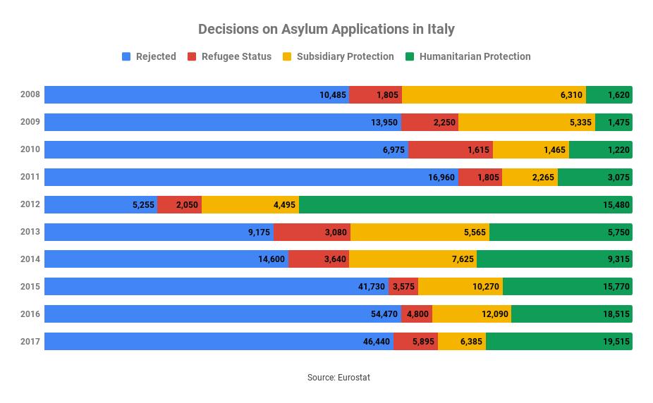 Italy's New Asylum Legislation: toward a better migration